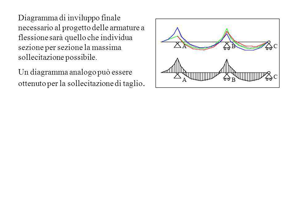 Diagramma di inviluppo finale necessario al progetto delle armature a flessione sarà quello che individua sezione per sezione la massima sollecitazione possibile.