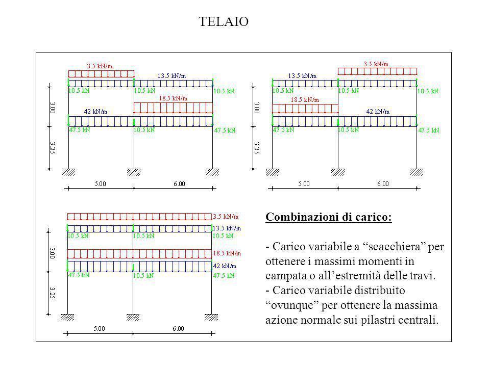 TELAIO Combinazioni di carico: