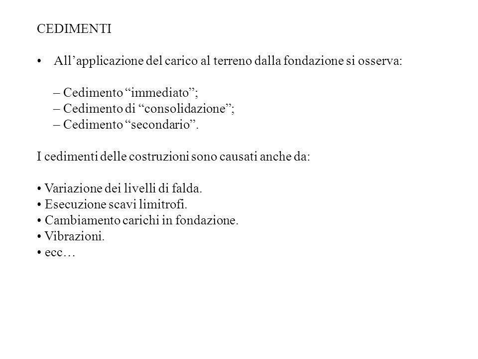 CEDIMENTI All'applicazione del carico al terreno dalla fondazione si osserva: – Cedimento immediato ;