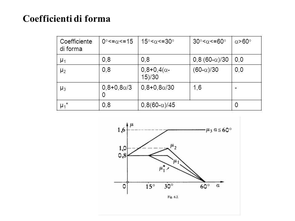 Coefficienti di forma Coefficiente di forma 0°<=a<=15