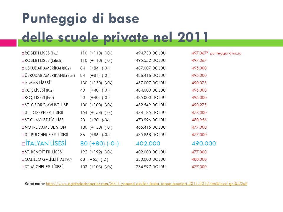 Punteggio di base delle scuole private nel 2011