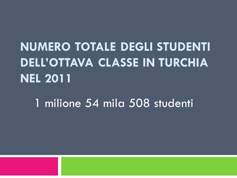 Numero totale degli studenti dell'ottava classe in Turchia nel 2011
