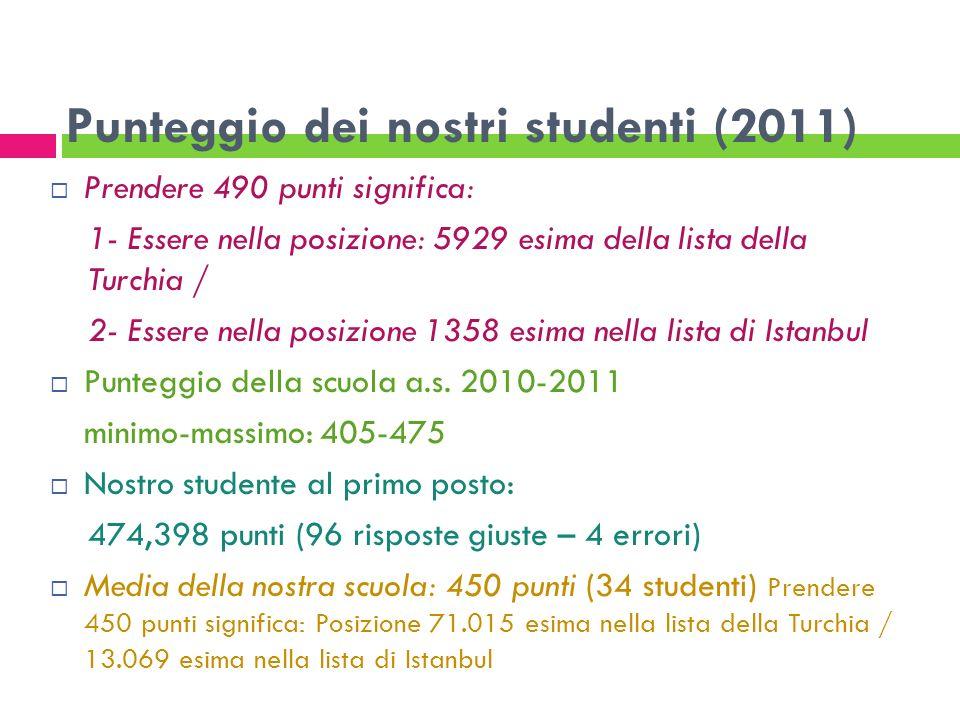 Punteggio dei nostri studenti (2011)