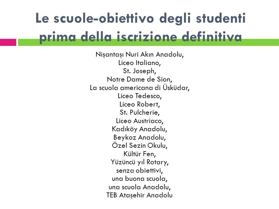 Le scuole-obiettivo degli studenti prima della iscrizione definitiva