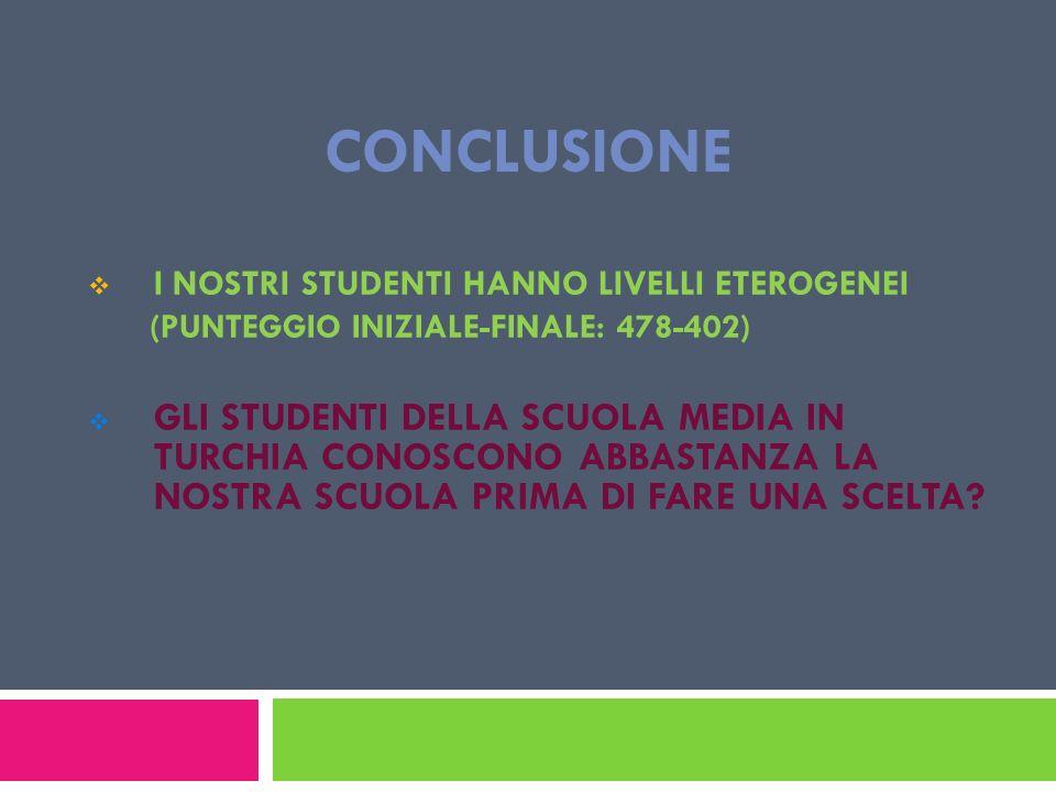 Conclusione I NOSTRI STUDENTI HANNO LIVELLI ETEROGENEI. (PUNTEGGIO INIZIALE-FINALE: 478-402)