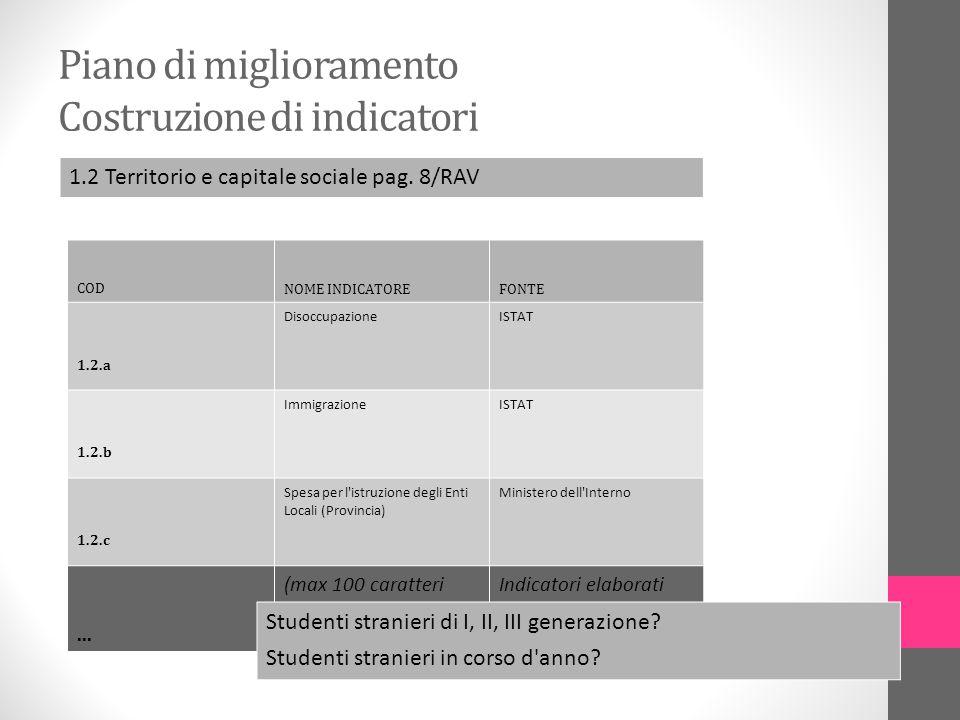 Piano di miglioramento Costruzione di indicatori