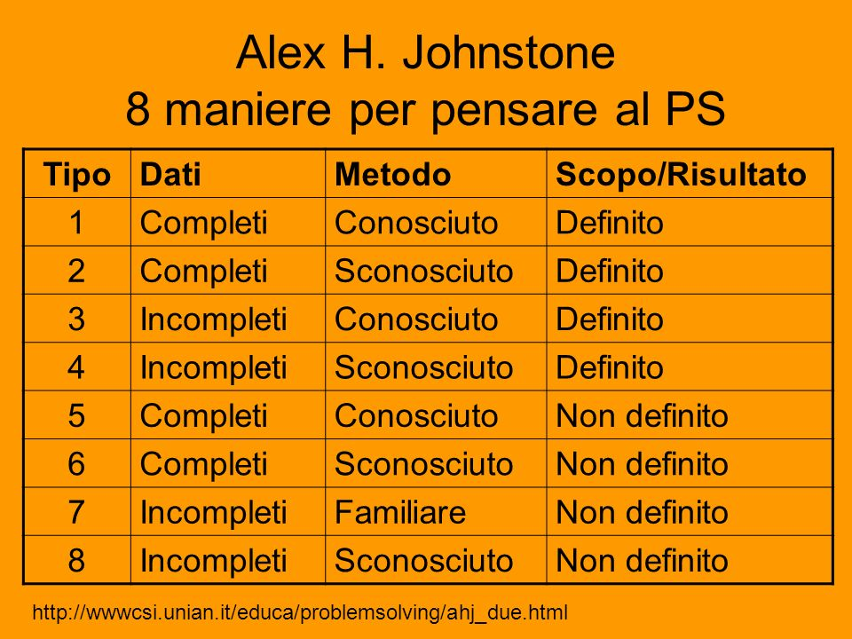 Alex H. Johnstone 8 maniere per pensare al PS