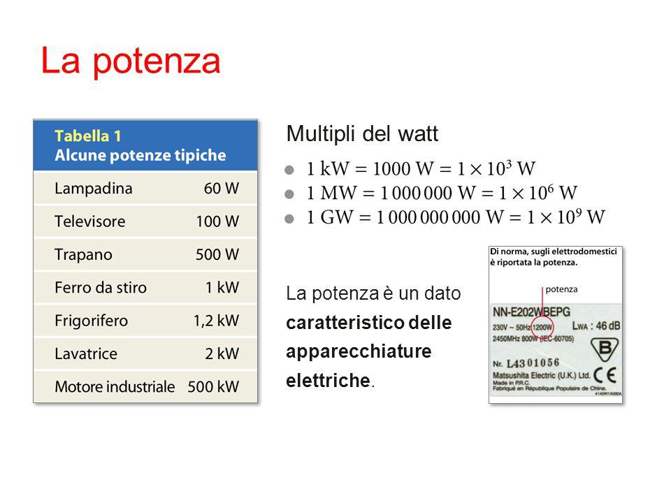 La potenza Multipli del watt