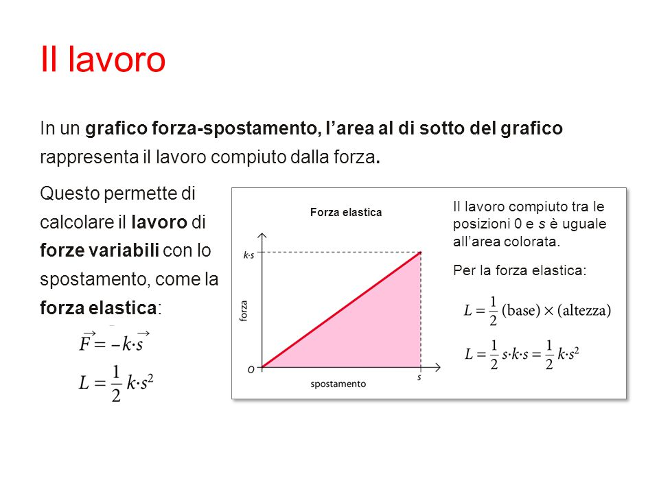 Il lavoro In un grafico forza-spostamento, l'area al di sotto del grafico rappresenta il lavoro compiuto dalla forza.
