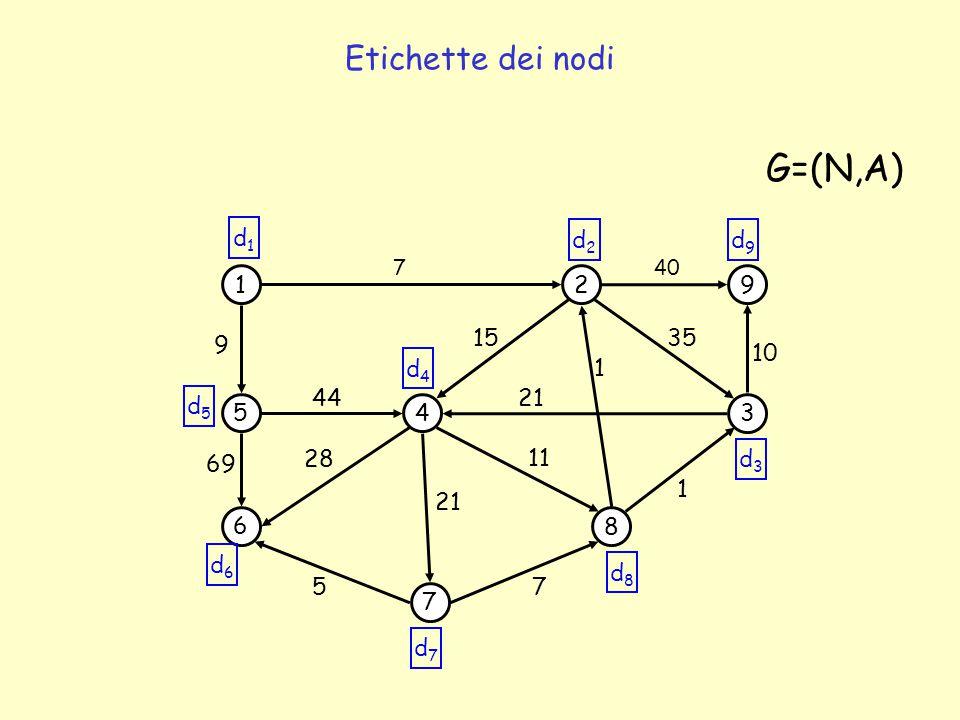 G=(N,A) Etichette dei nodi d1 d2 d9 1 2 9 15 35 9 10 d4 1 44 21 d5 5 4