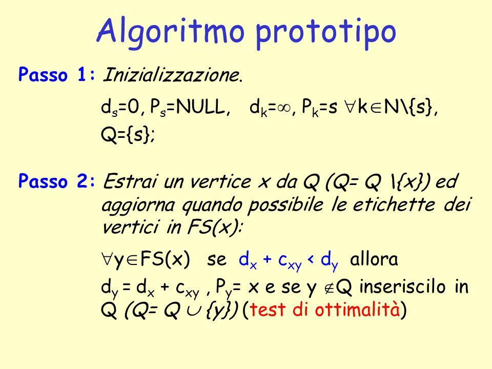 Algoritmo prototipo Passo 1: Inizializzazione.