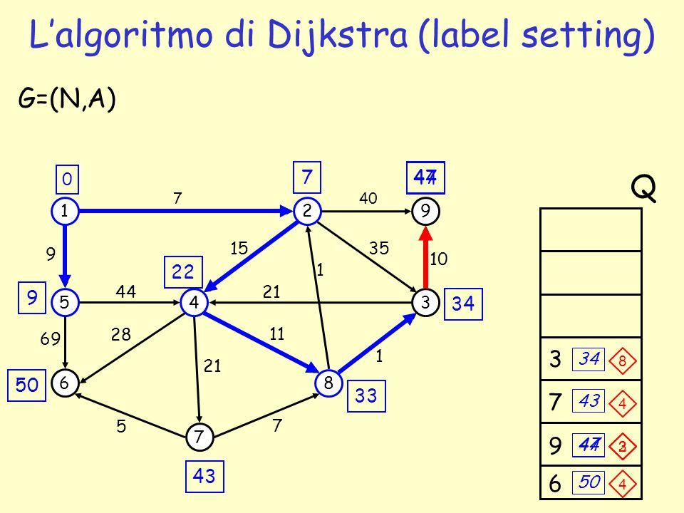 L'algoritmo di Dijkstra (label setting)
