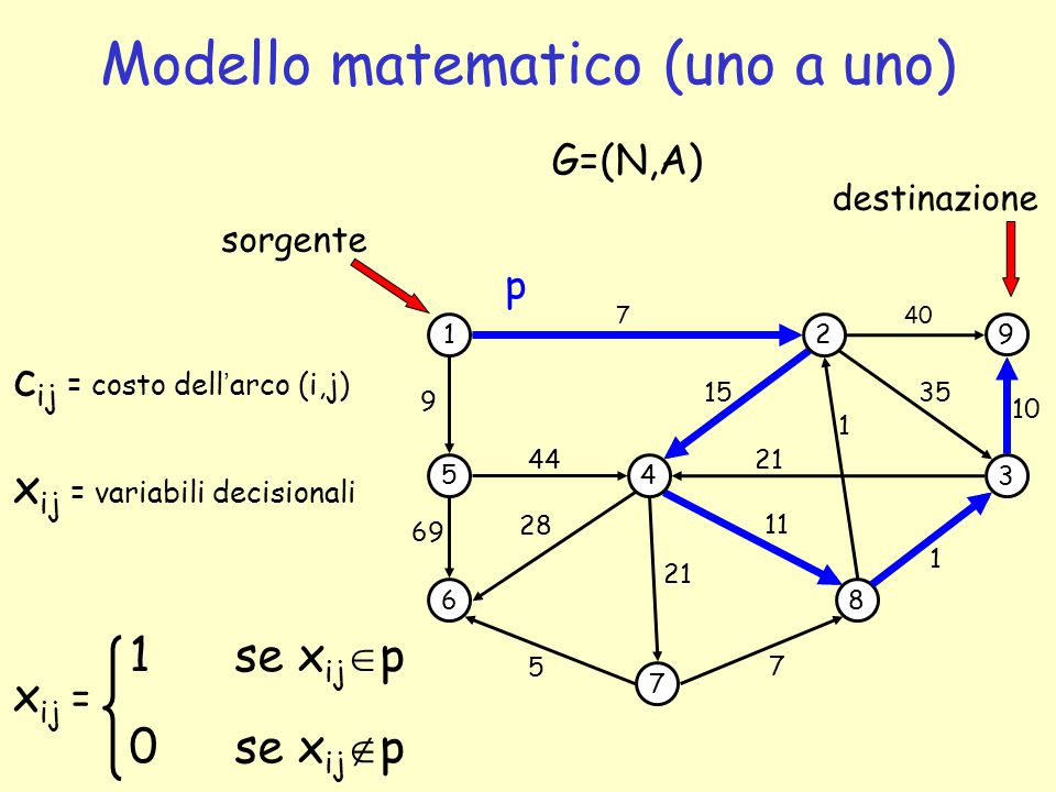 Modello matematico (uno a uno)