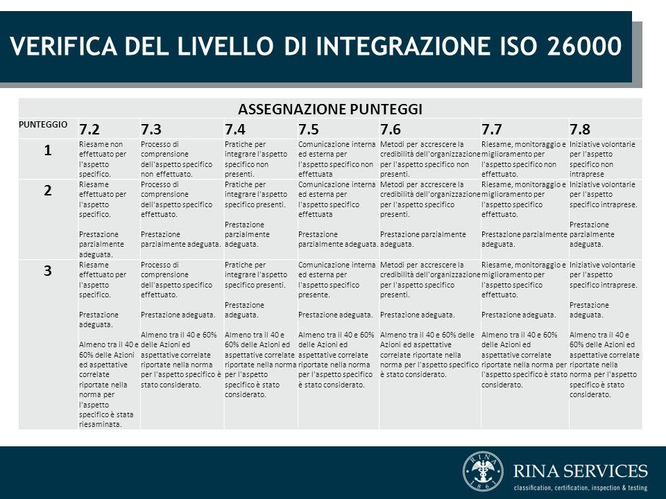VERIFICA DEL LIVELLO DI INTEGRAZIONE ISO 26000 ASSEGNAZIONE PUNTEGGI