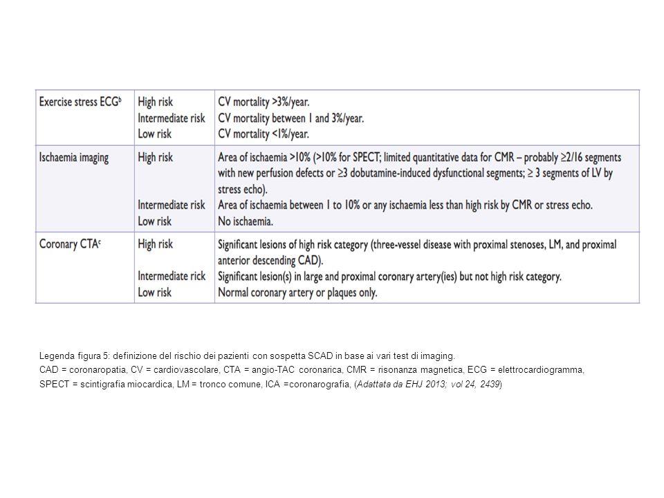 Legenda figura 5: definizione del rischio dei pazienti con sospetta SCAD in base ai vari test di imaging.