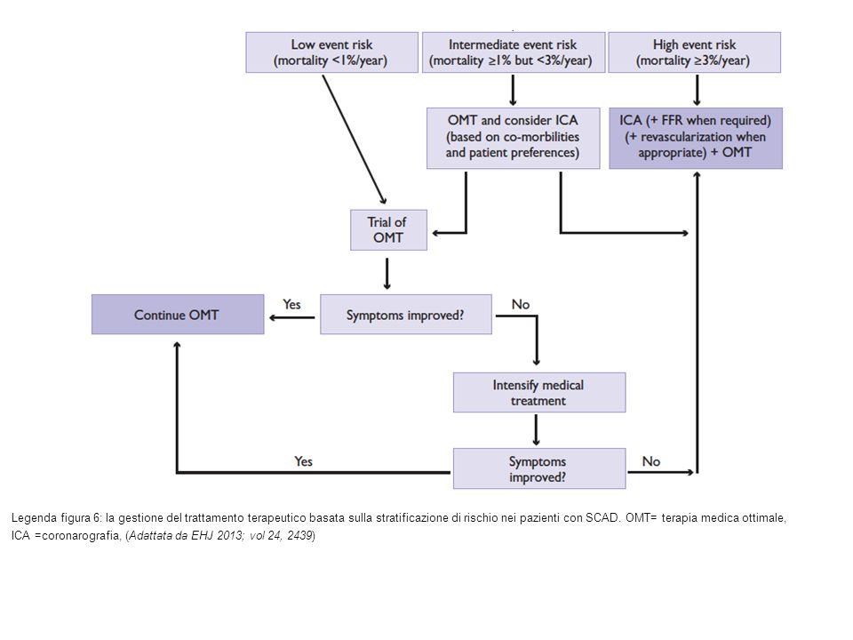 Legenda figura 6: la gestione del trattamento terapeutico basata sulla stratificazione di rischio nei pazienti con SCAD. OMT= terapia medica ottimale,