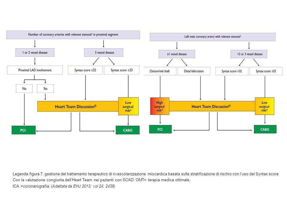 Legenda figura 7: gestione del trattamento terapeutico di rivascolarizzazione miocardica basata sulla stratificazione di rischio con l'uso del Syntax score