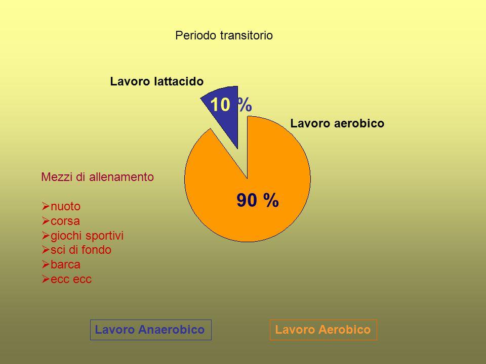 10 % 90 % Periodo transitorio Lavoro lattacido Lavoro aerobico