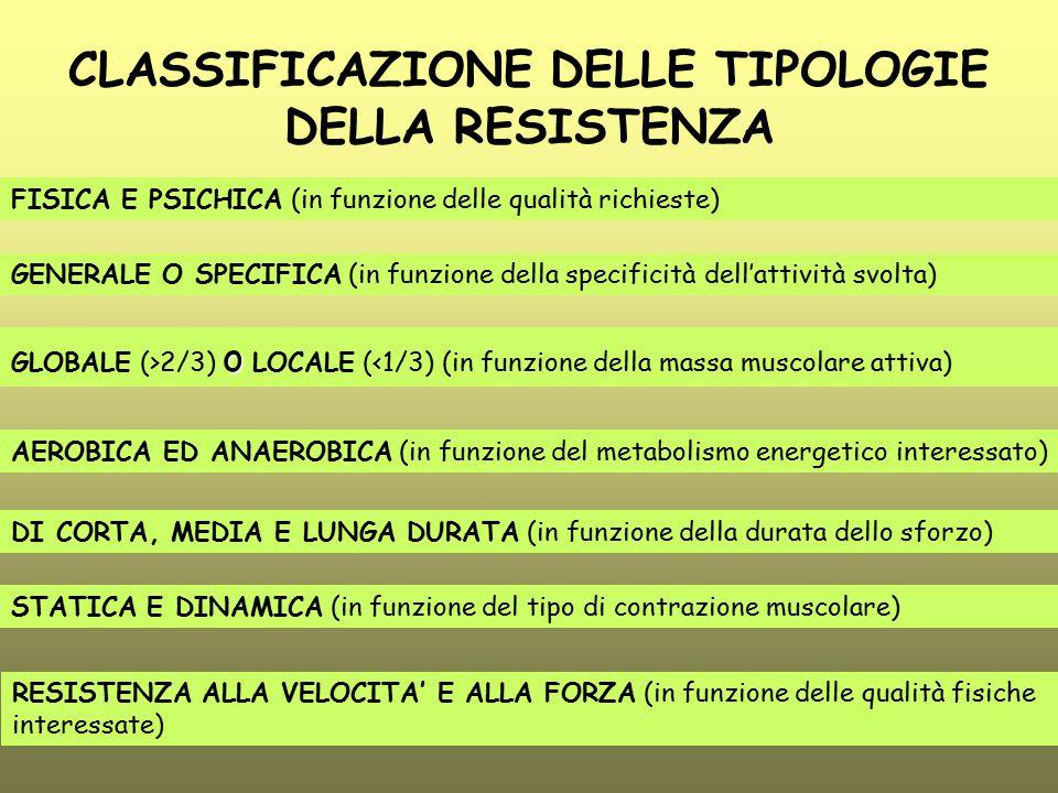 CLASSIFICAZIONE DELLE TIPOLOGIE DELLA RESISTENZA