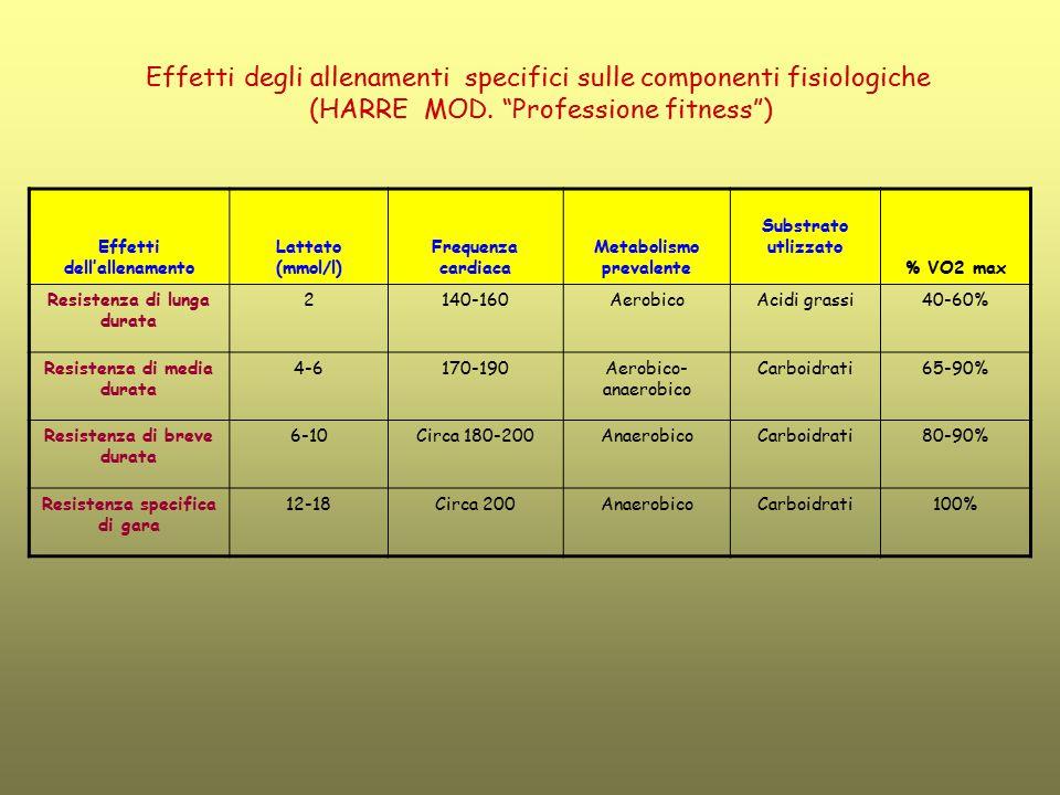 Effetti degli allenamenti specifici sulle componenti fisiologiche