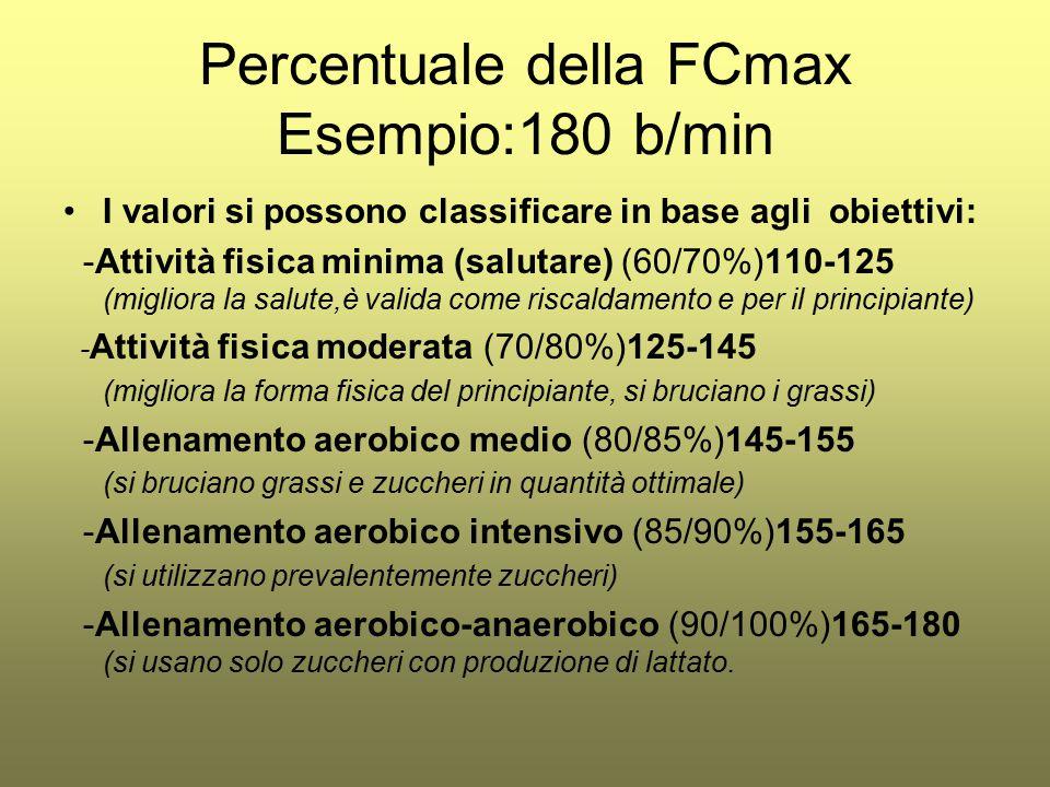 Percentuale della FCmax Esempio:180 b/min