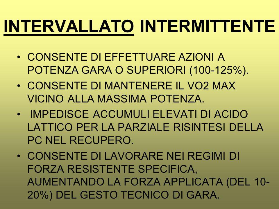INTERVALLATO INTERMITTENTE