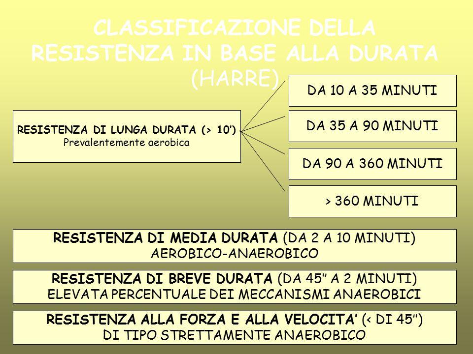 CLASSIFICAZIONE DELLA RESISTENZA IN BASE ALLA DURATA (HARRE)