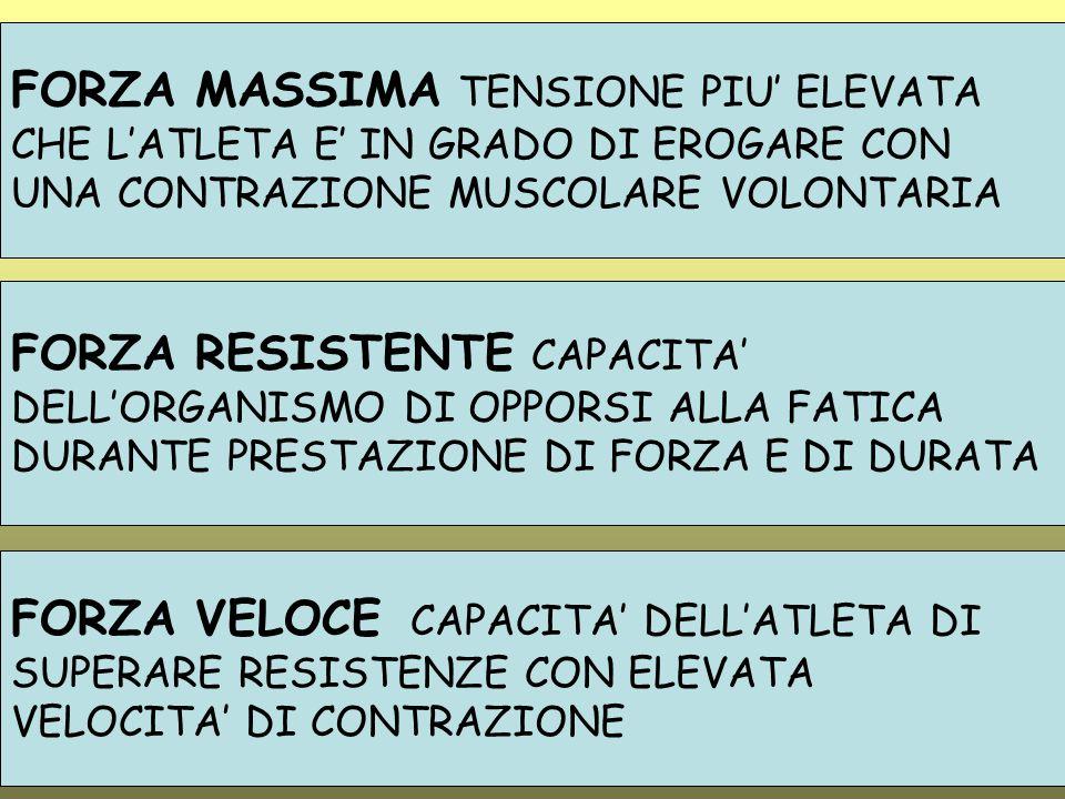FORZA MASSIMA TENSIONE PIU' ELEVATA