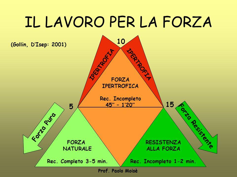 IL LAVORO PER LA FORZA 10 15 5 Forza Resistente Forza Pura IPERTROFIA