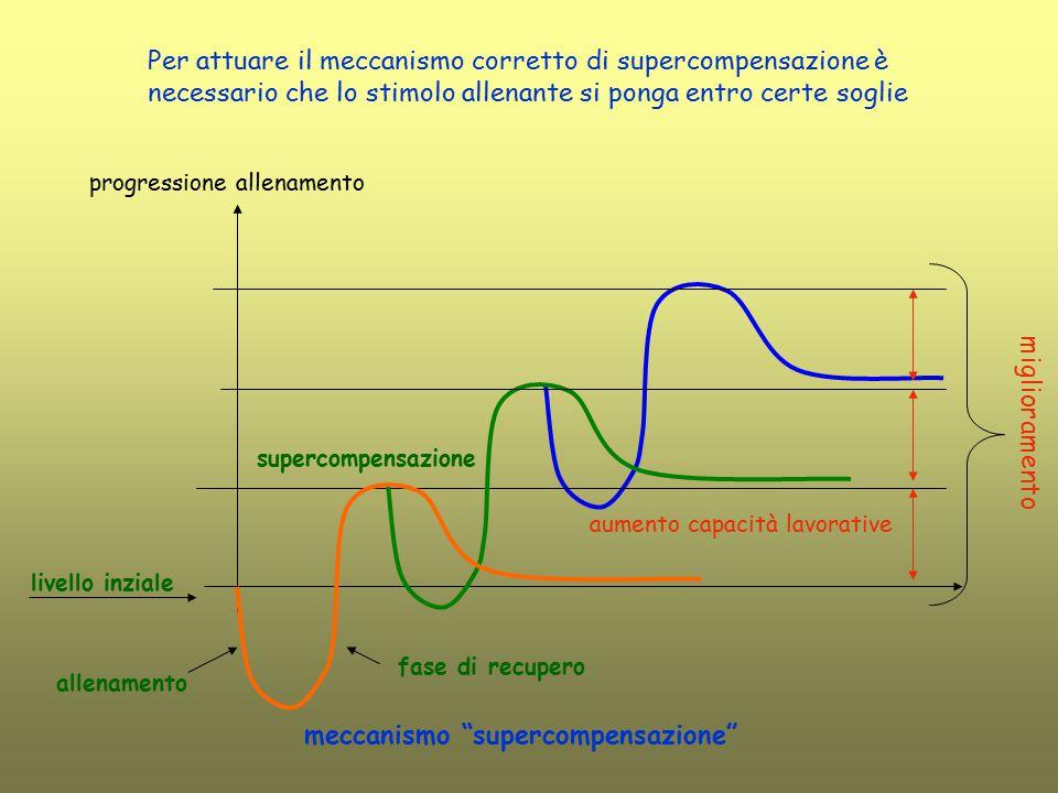 meccanismo supercompensazione