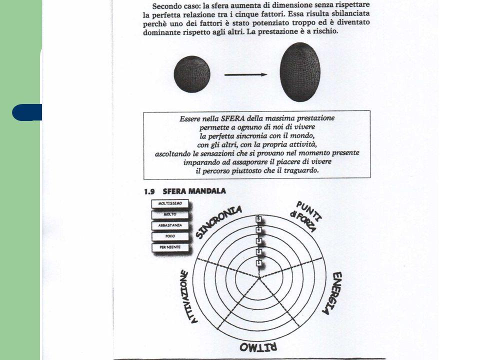 Disegno sfera