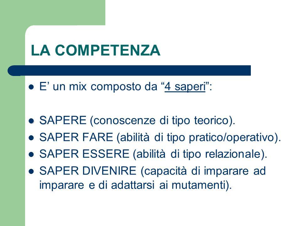 LA COMPETENZA E' un mix composto da 4 saperi :