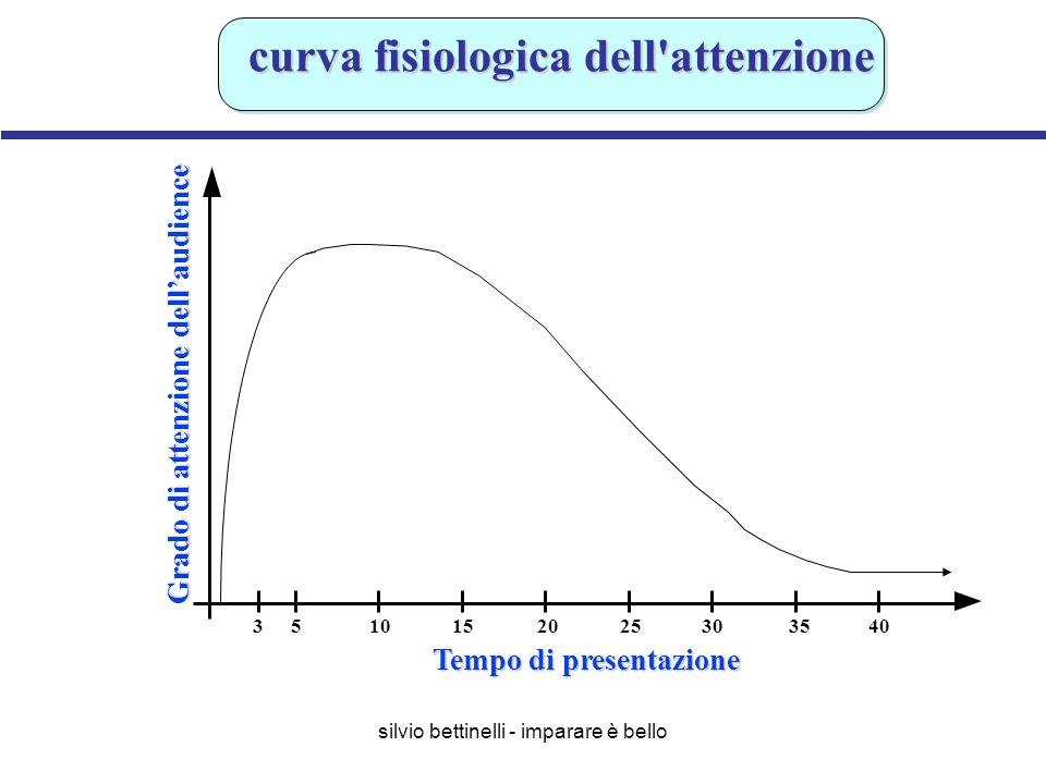 curva fisiologica dell attenzione