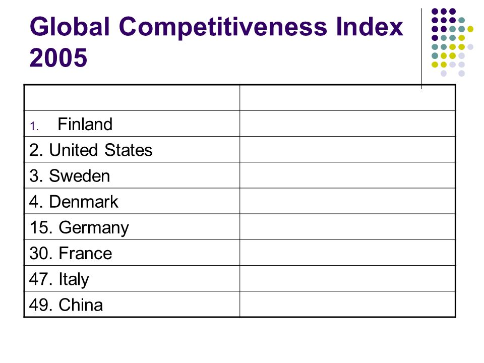 Global Competitiveness Index 2005