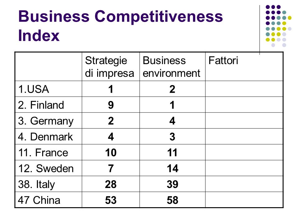 Business Competitiveness Index