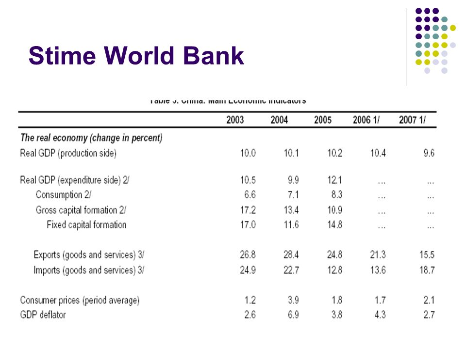 Stime World Bank