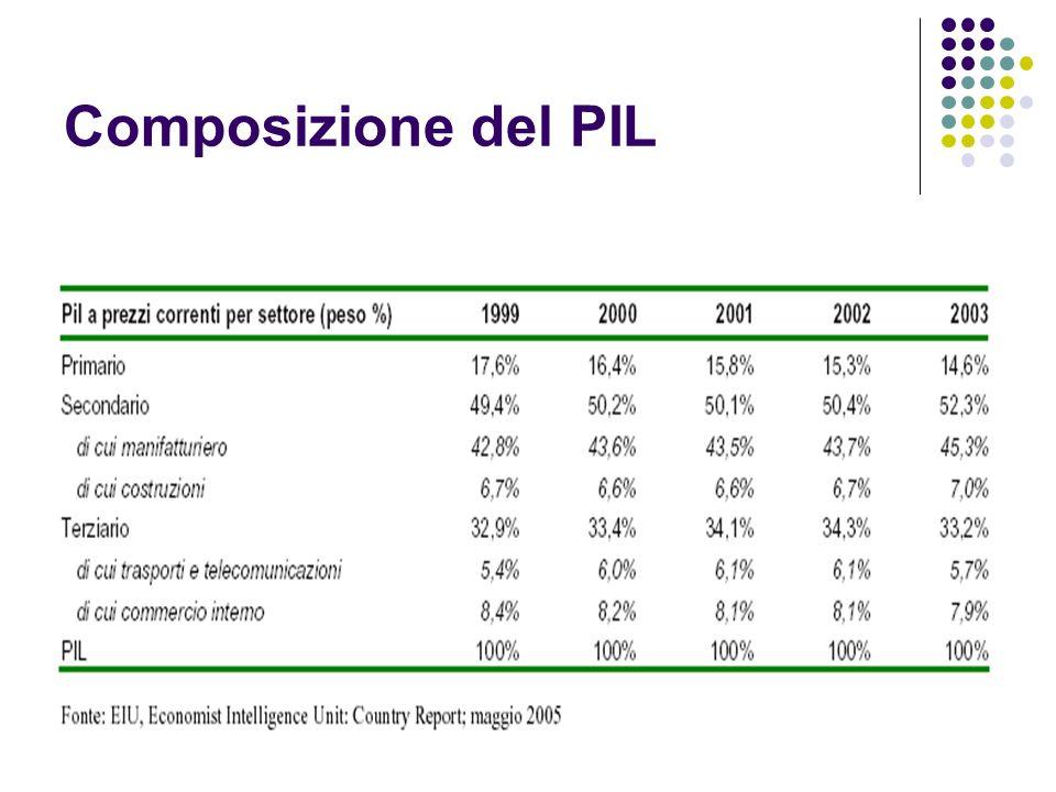Composizione del PIL
