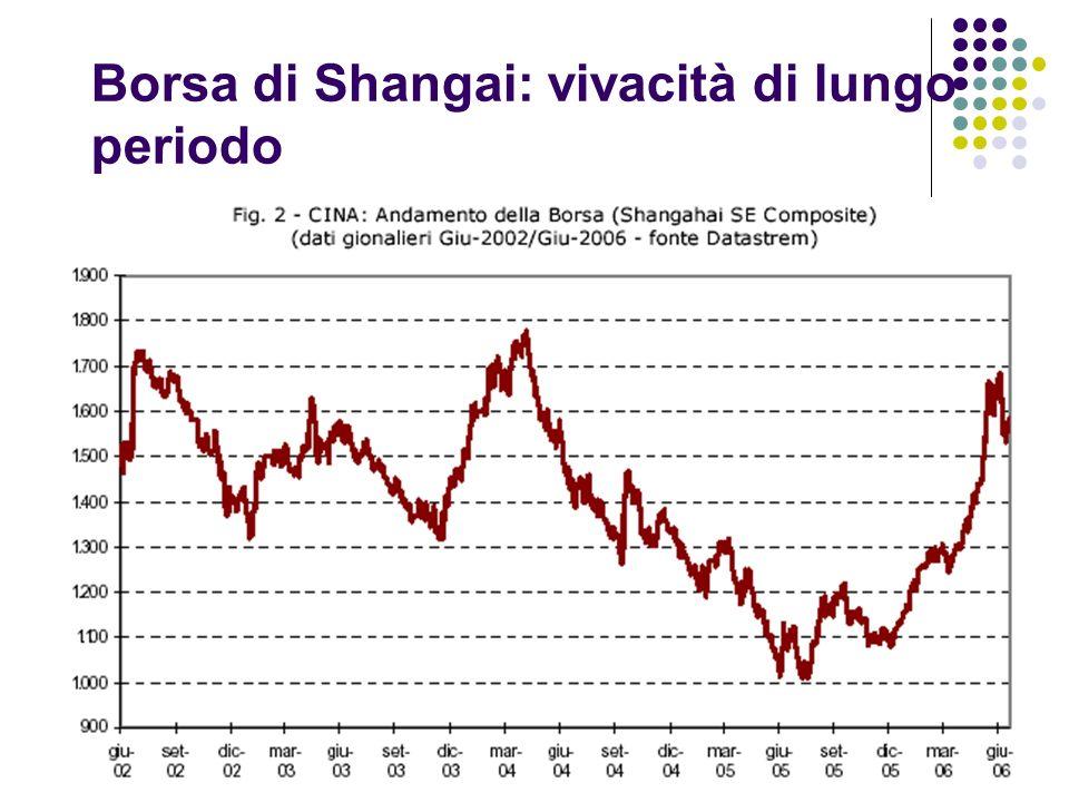 Borsa di Shangai: vivacità di lungo periodo