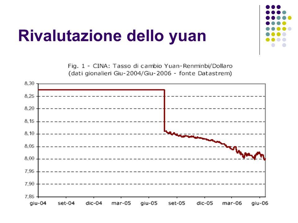 Rivalutazione dello yuan