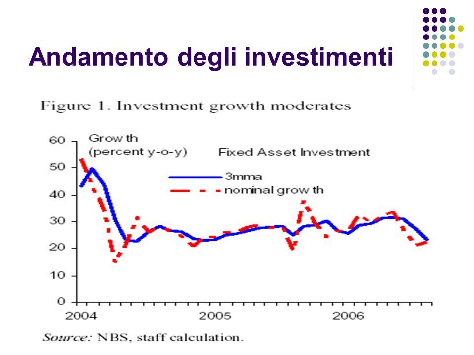 Andamento degli investimenti