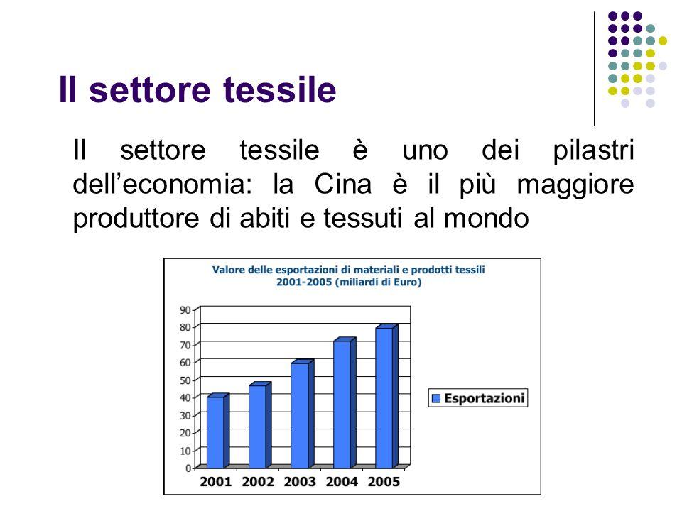Il settore tessile Il settore tessile è uno dei pilastri dell'economia: la Cina è il più maggiore produttore di abiti e tessuti al mondo.