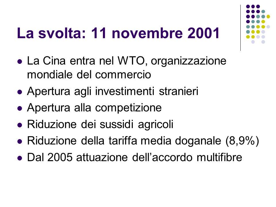 La svolta: 11 novembre 2001 La Cina entra nel WTO, organizzazione mondiale del commercio. Apertura agli investimenti stranieri.