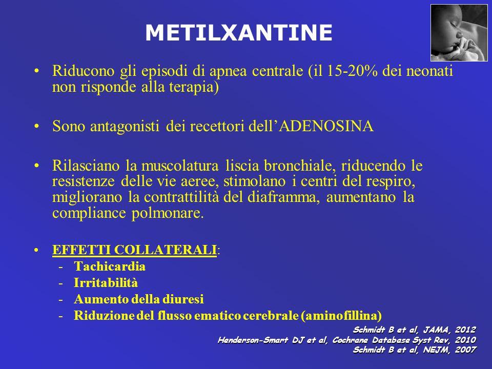 METILXANTINE Riducono gli episodi di apnea centrale (il 15-20% dei neonati non risponde alla terapia)
