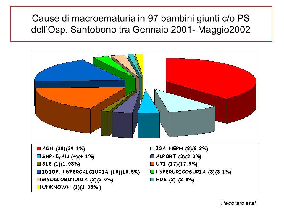Cause di macroematuria in 97 bambini giunti c/o PS dell'Osp