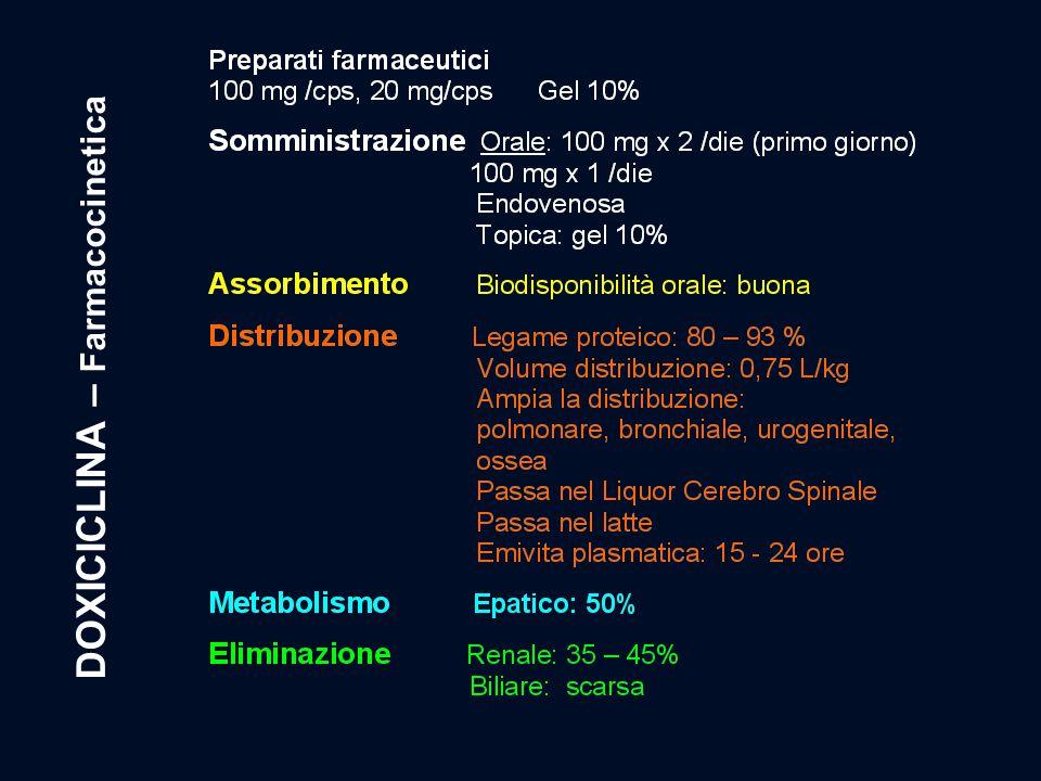 DOXICICLINA – Farmacocinetica