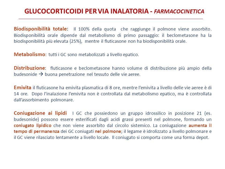 Glucocorticoidi per via inalatoria - Farmacocinetica