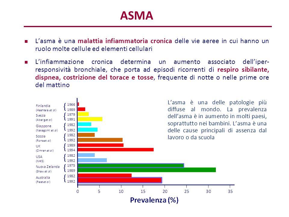 ASMA L'asma è una malattia infiammatoria cronica delle vie aeree in cui hanno un ruolo molte cellule ed elementi cellulari.