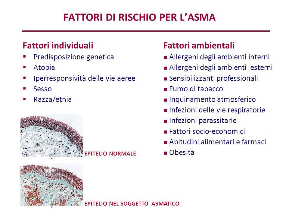 Fattori di rischio per l'asma