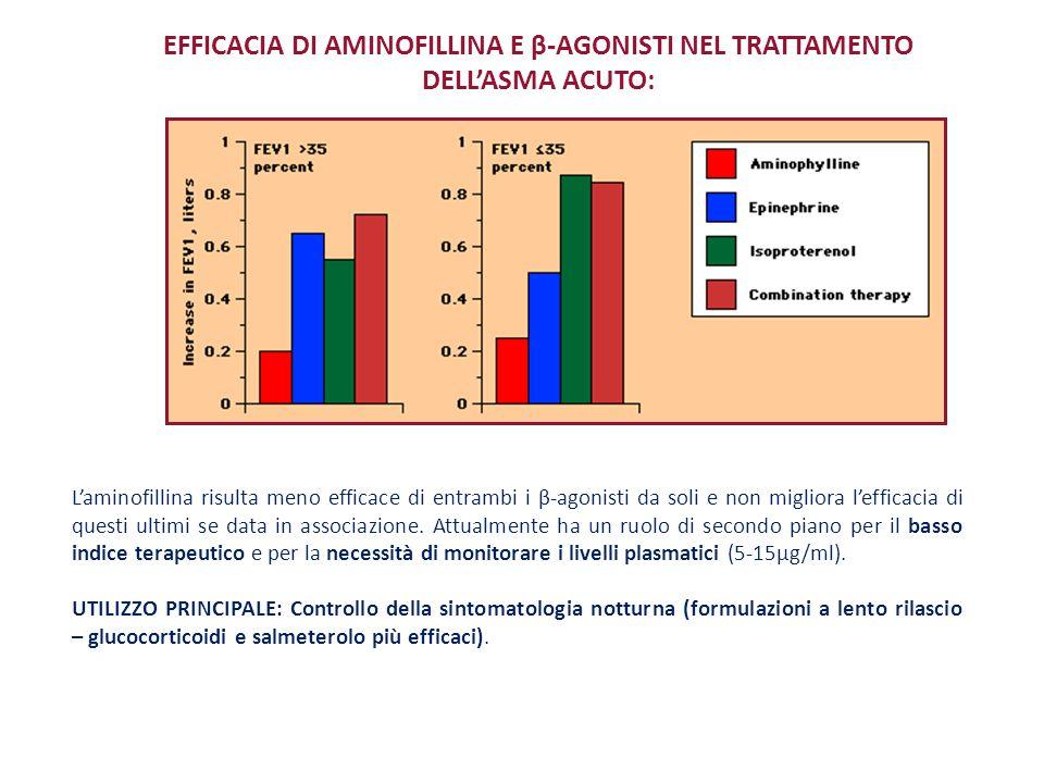 EFFICACIA DI AMINOFILLINA E β-AGONISTI NEL TRATTAMENTO