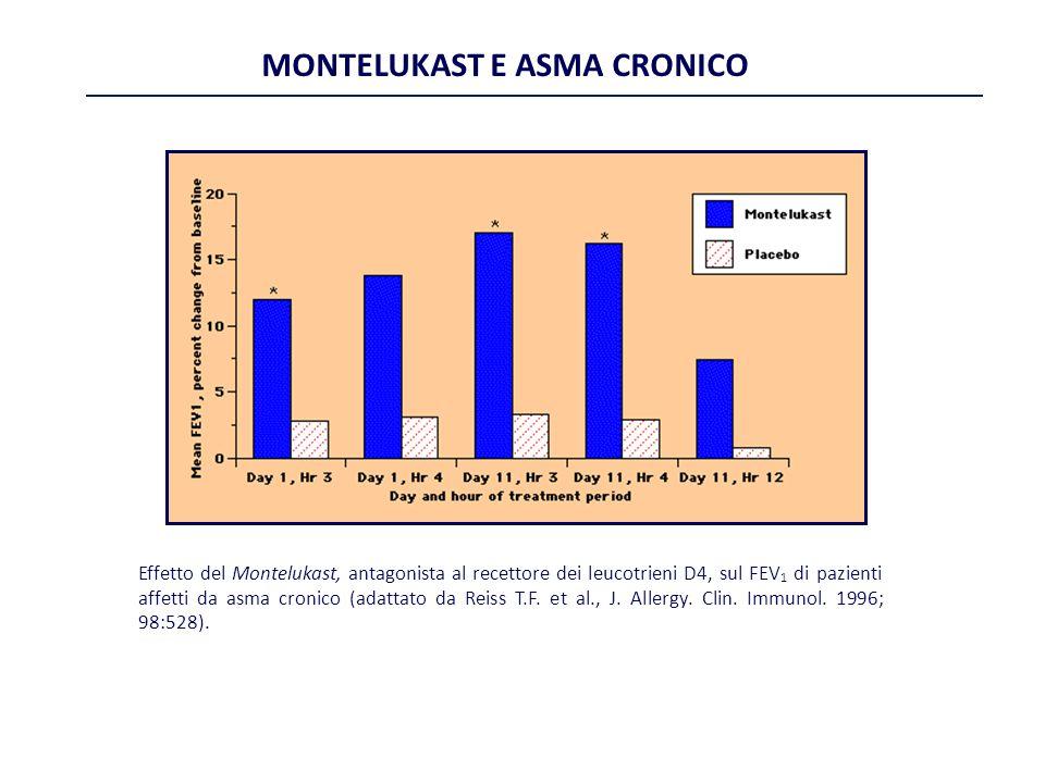 MONTELUKAST E ASMA CRONICO